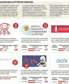Ki a leghasznosabb alapítvány Magyarországon? 5